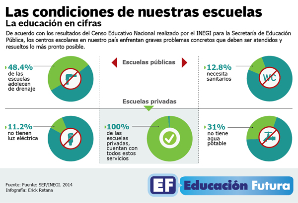 CENSO EDUCATIVO. ESCUELAS