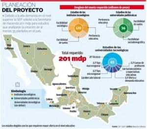 grafico universidades mexico