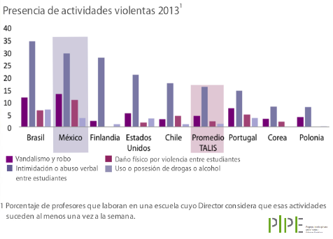 Gráfico1.Violencia