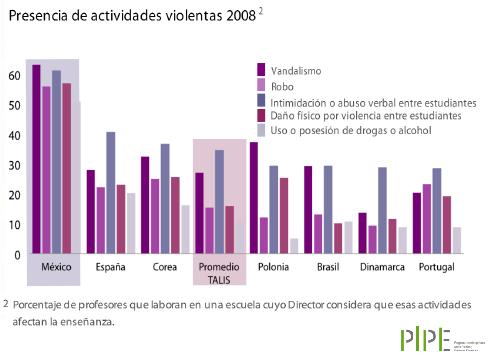 Gráfico2.Violencia